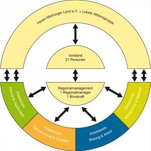 Organisationsstruktur des Vereins Region Marbuger Land